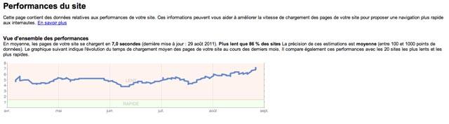 Les Performances du site dans votre GWT donne des indications intressantes sur sa vitesse de chargement !